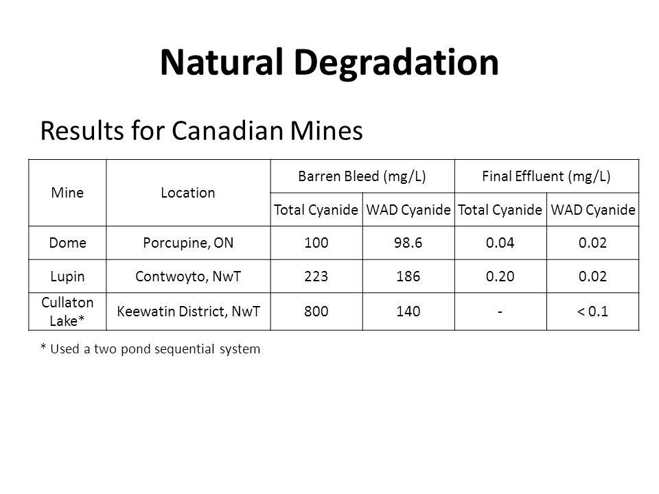 Natural Degradation Results for Canadian Mines Mine Location