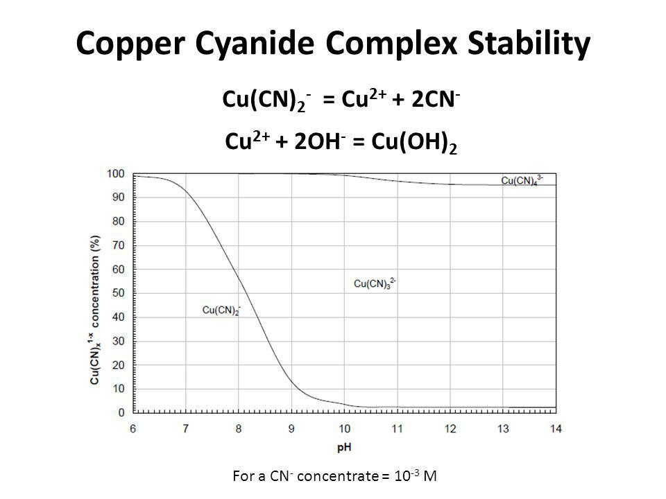 Copper Cyanide Complex Stability