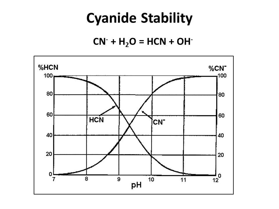Cyanide Stability CN- + H2O = HCN + OH-