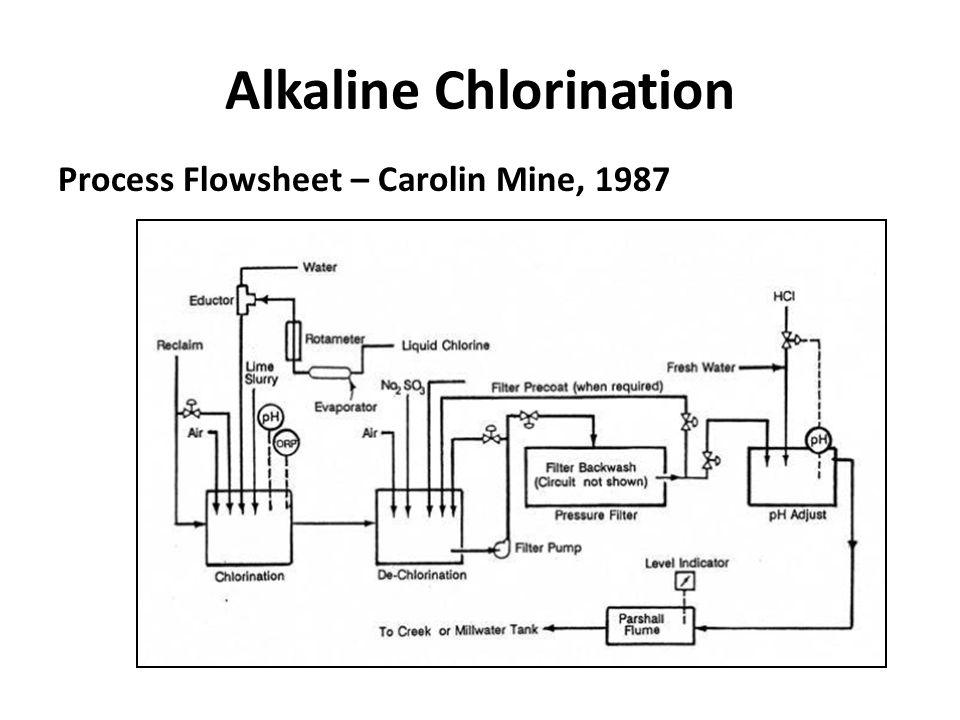 Alkaline Chlorination