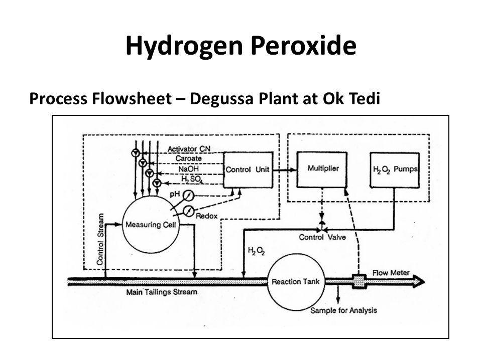 Hydrogen Peroxide Process Flowsheet – Degussa Plant at Ok Tedi