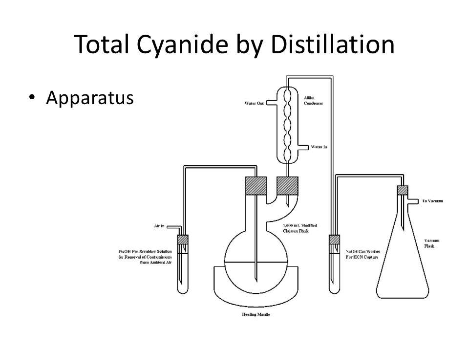 Total Cyanide by Distillation