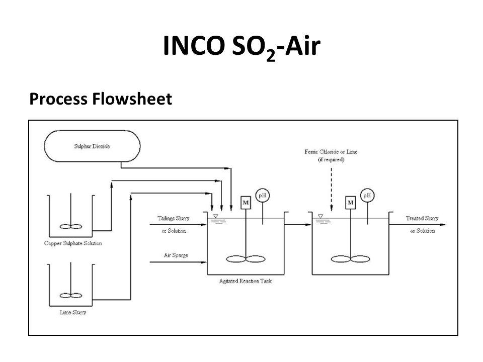 INCO SO2-Air Process Flowsheet
