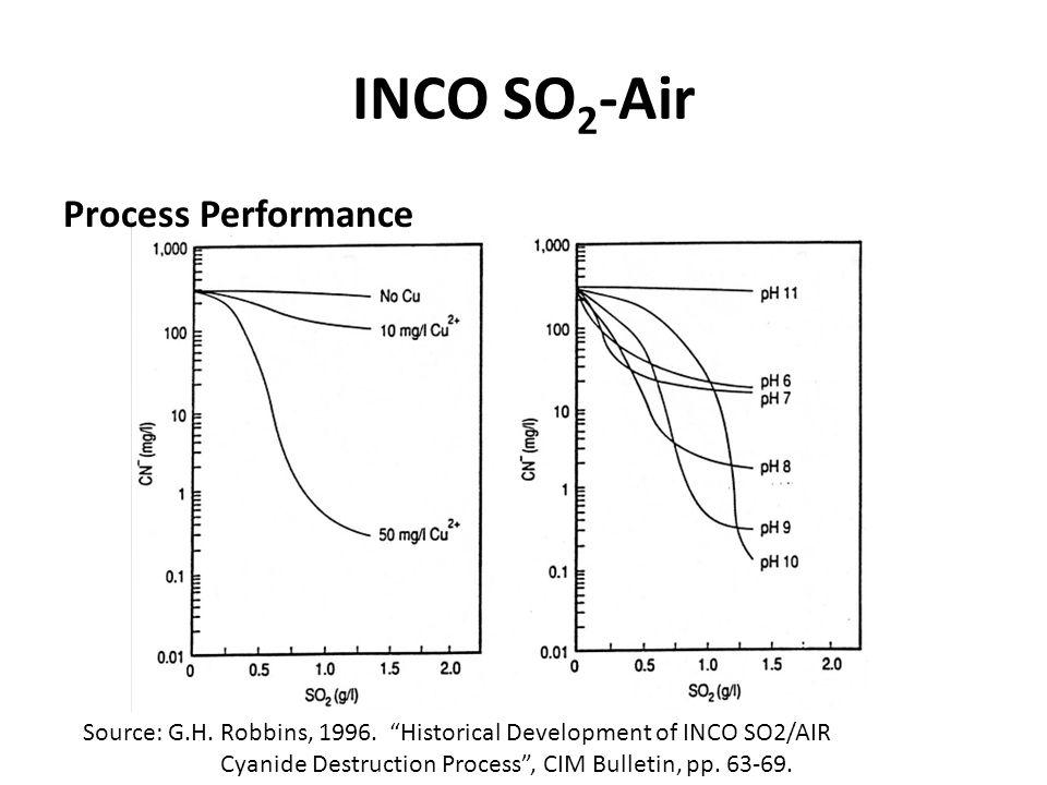 INCO SO2-Air Process Performance