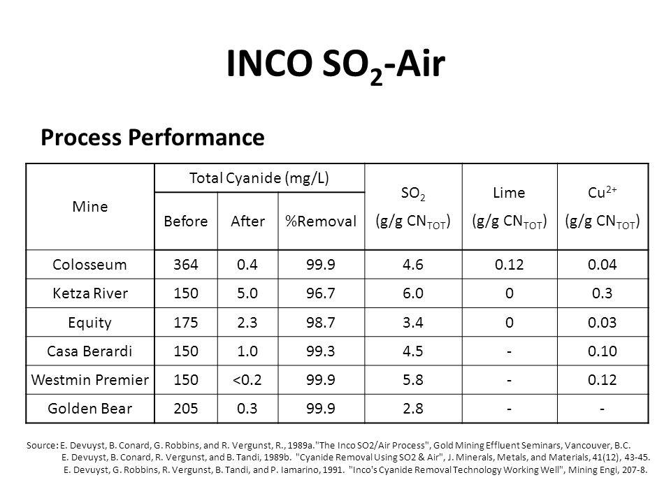 INCO SO2-Air Process Performance Mine Total Cyanide (mg/L) SO2