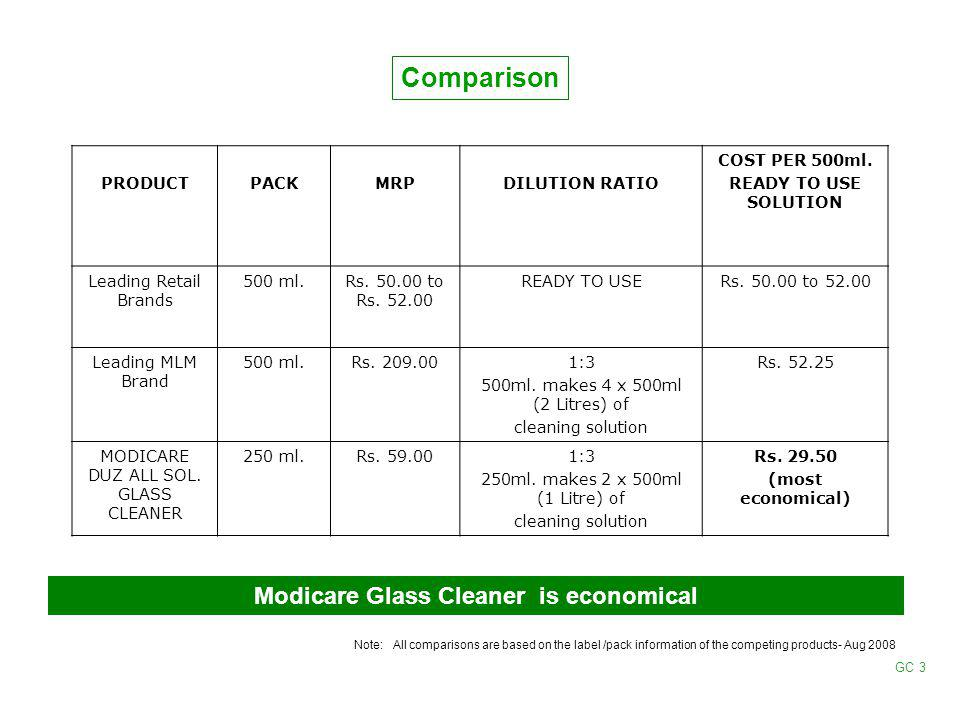 Modicare Glass Cleaner is economical