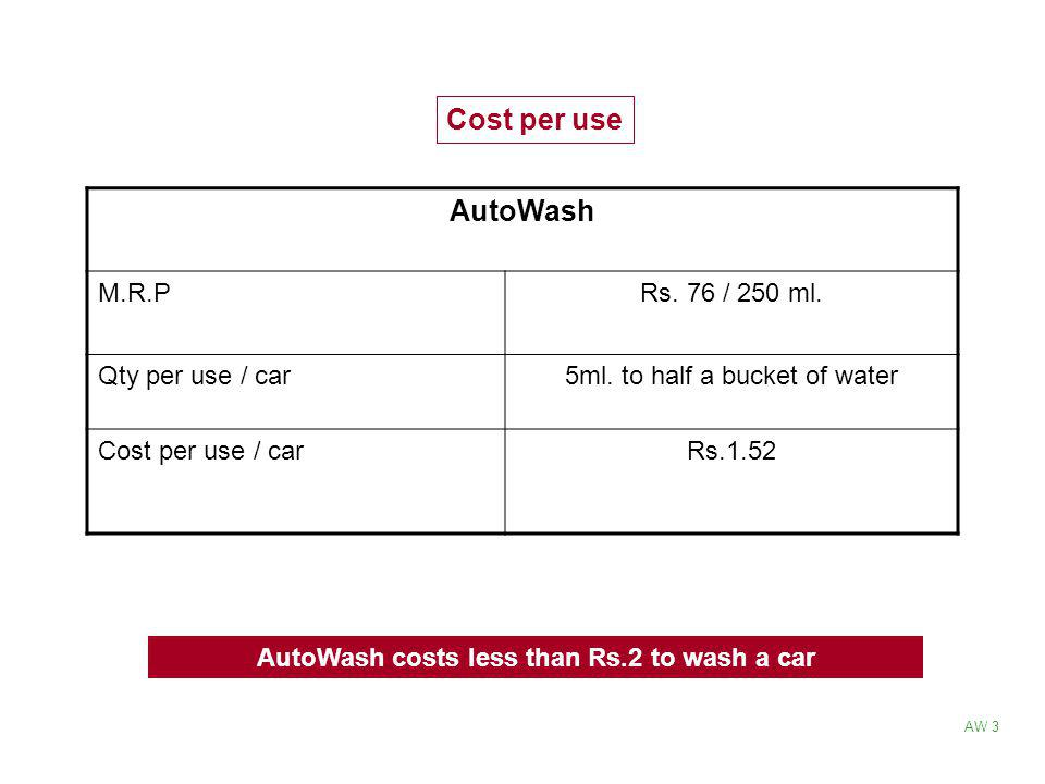 AutoWash costs less than Rs.2 to wash a car