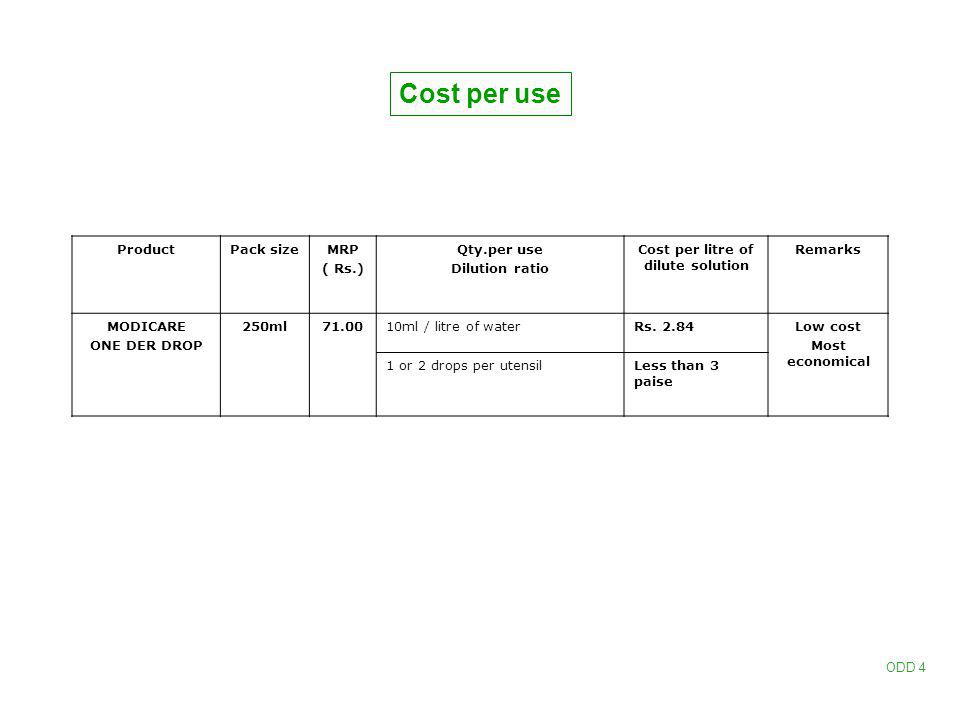 Cost per litre of dilute solution