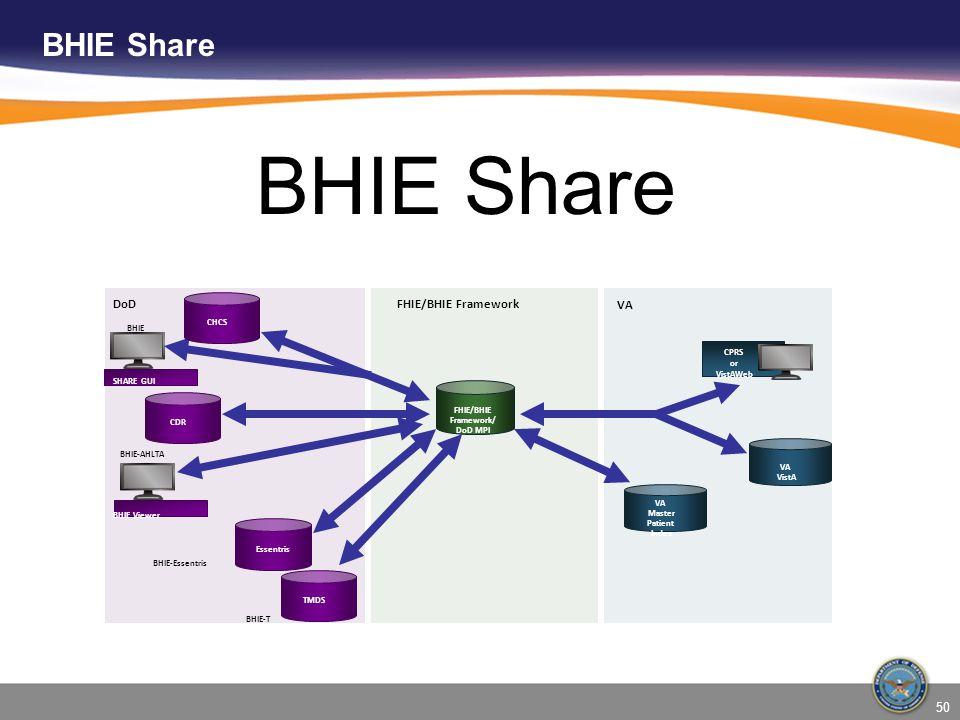 BHIE Share BHIE Share DoD FHIE/BHIE Framework VA BHIE CHCS CPRS or