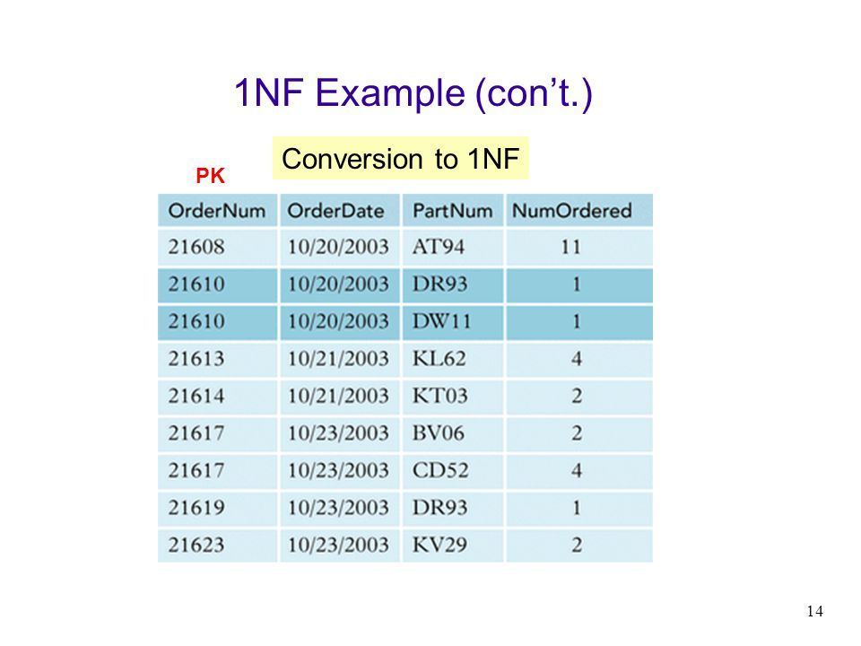 1NF Example (con't.) Conversion to 1NF PK