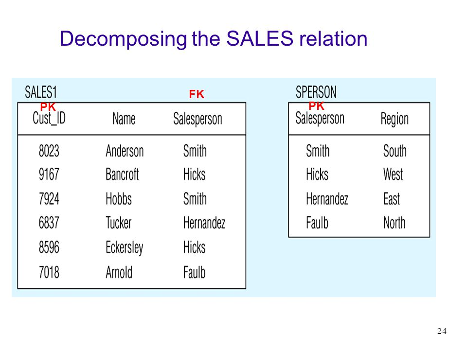 Decomposing the SALES relation