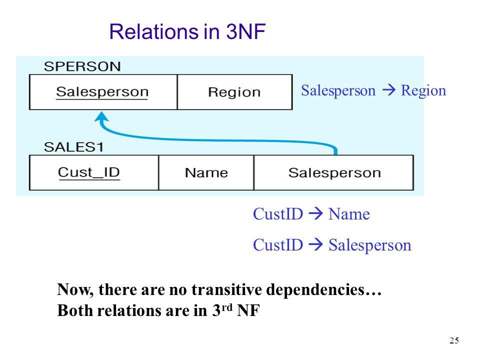 Relations in 3NF CustID  Name CustID  Salesperson