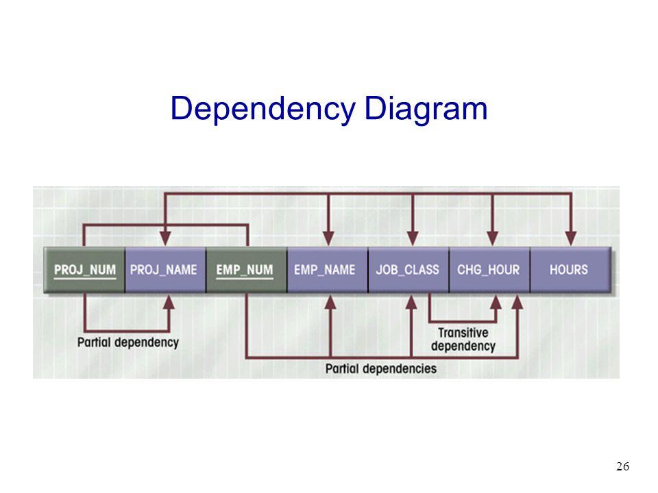 Dependency Diagram