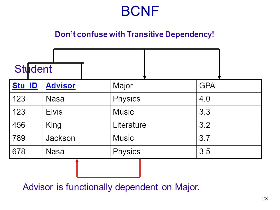 BCNF Student Advisor is functionally dependent on Major.