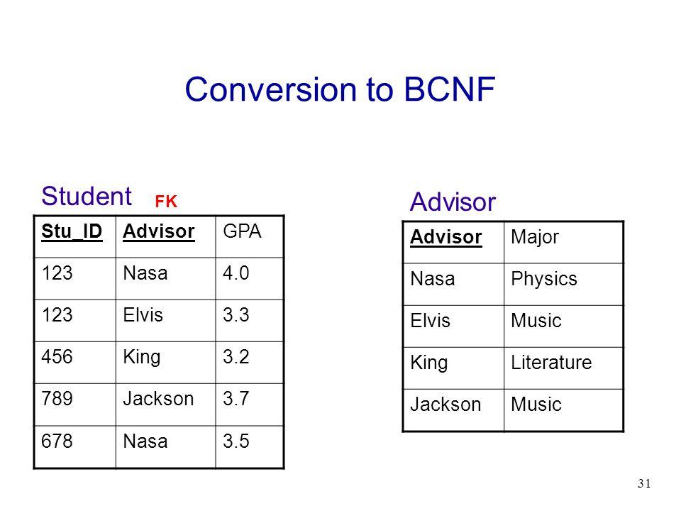 Conversion to BCNF Student Advisor Stu_ID Advisor GPA 123 Nasa 4.0