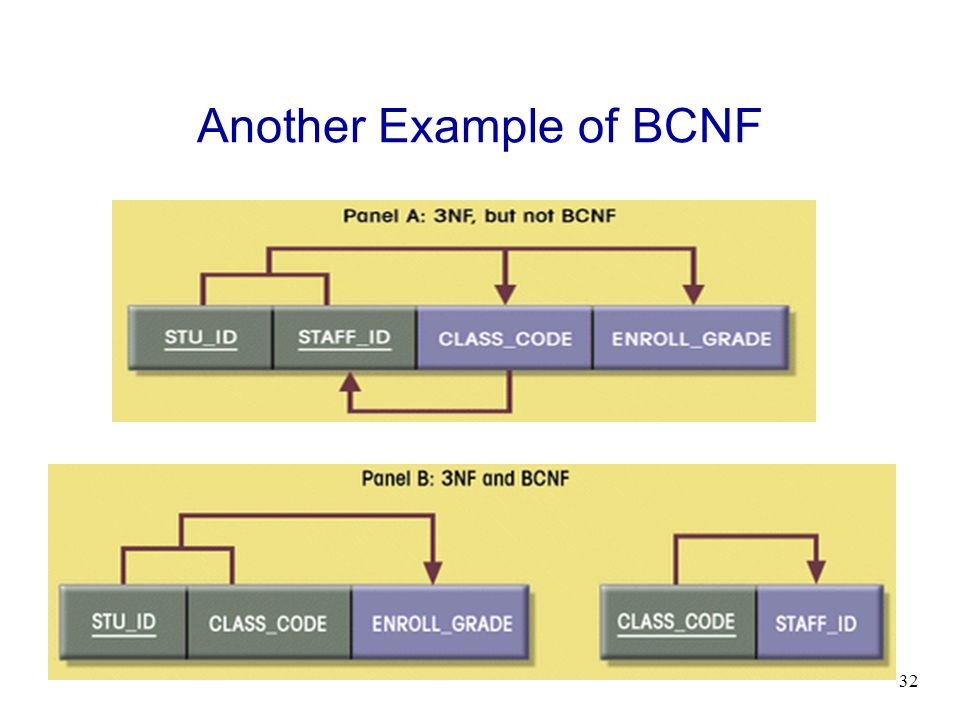 Another Example of BCNF