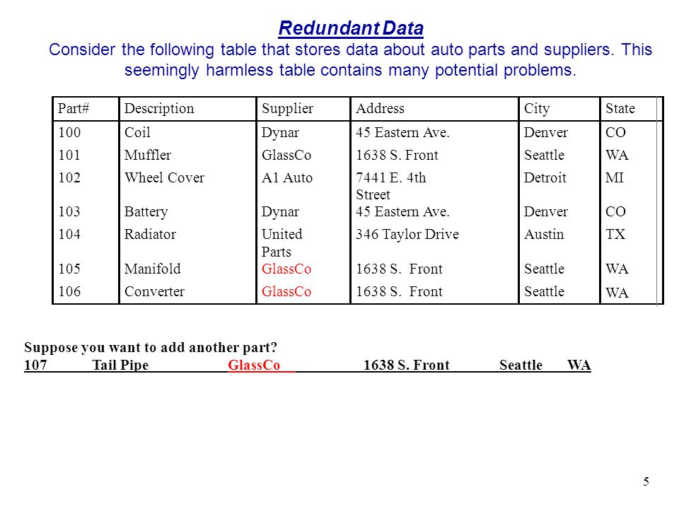 Redundant Data Consider the following table that stores data about auto parts and suppliers. This seemingly harmless table contains many potential problems.