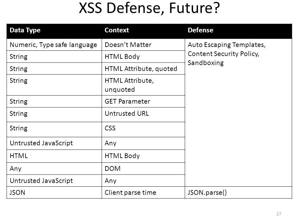 XSS Defense, Future Data Type Context Defense