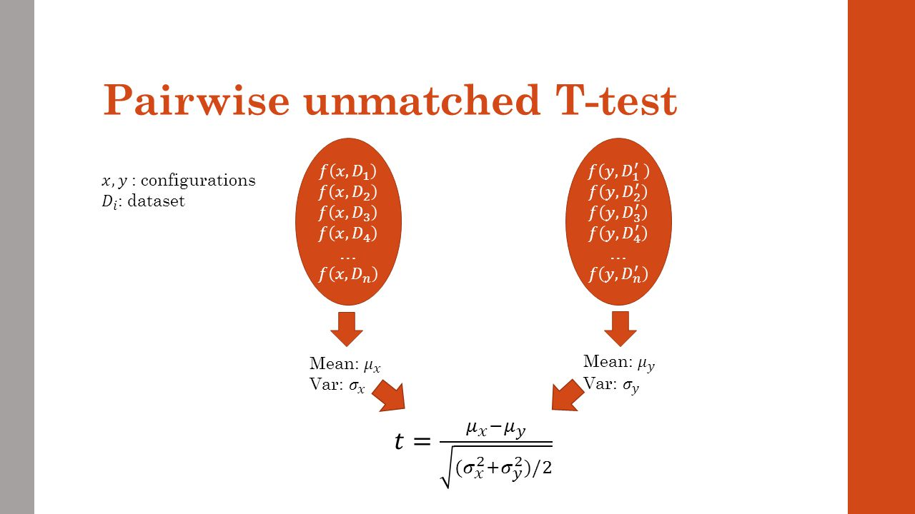 Pairwise unmatched T-test
