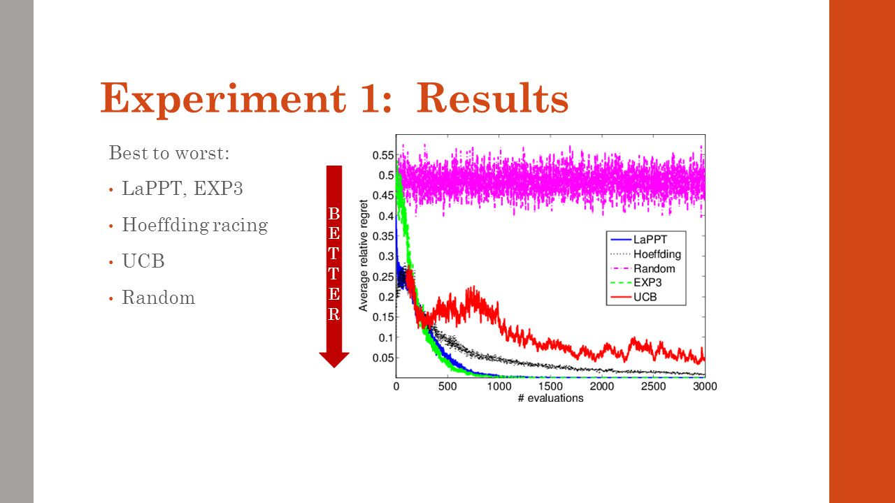 Experiment 1: Results Best to worst: LaPPT, EXP3 Hoeffding racing UCB