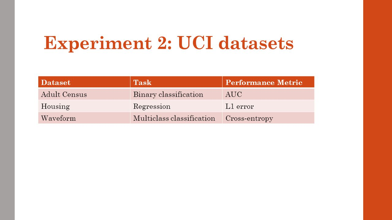 Experiment 2: UCI datasets
