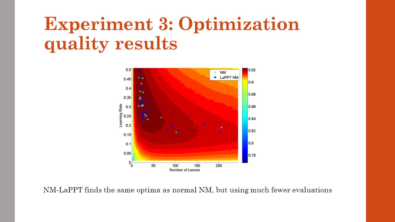 Experiment 3: Optimization quality results