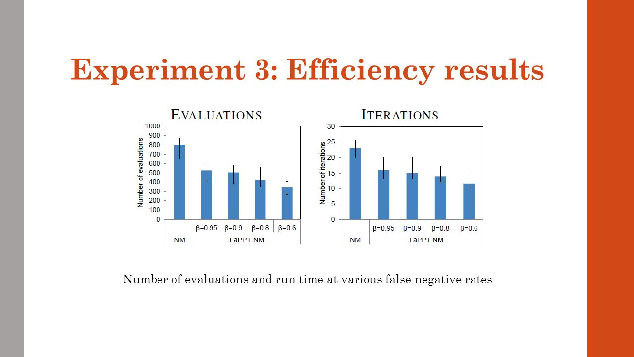 Experiment 3: Efficiency results