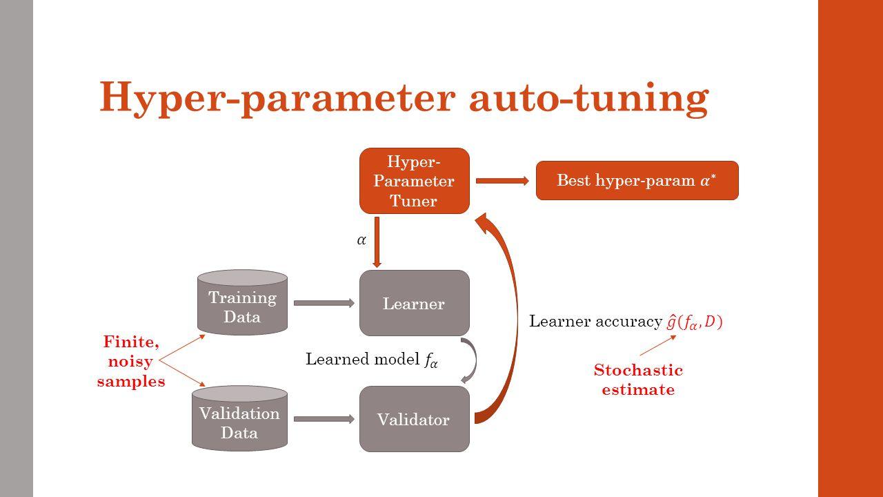 Hyper-parameter auto-tuning