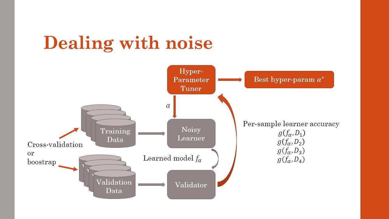 Dealing with noise Hyper-Parameter Tuner Best hyper-param 𝛼 ∗ 𝛼
