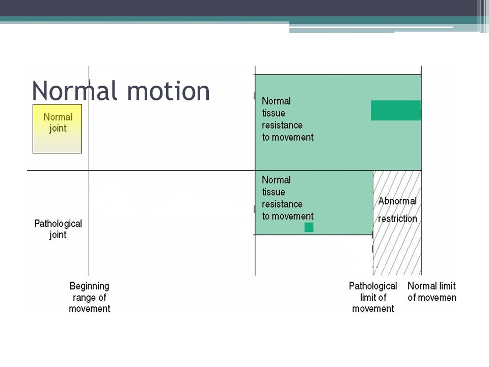 Normal motion