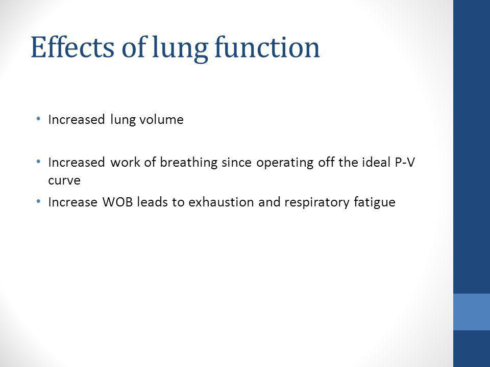 Effects of lung function