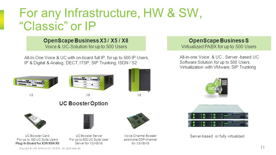 For any Infrastructure, HW & SW, Classic or IP