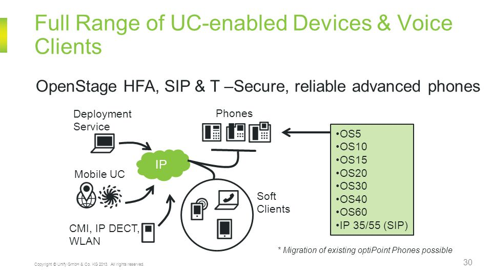 Full Range of UC-enabled Devices & Voice Clients