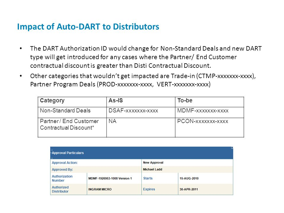Impact of Auto-DART to Distributors