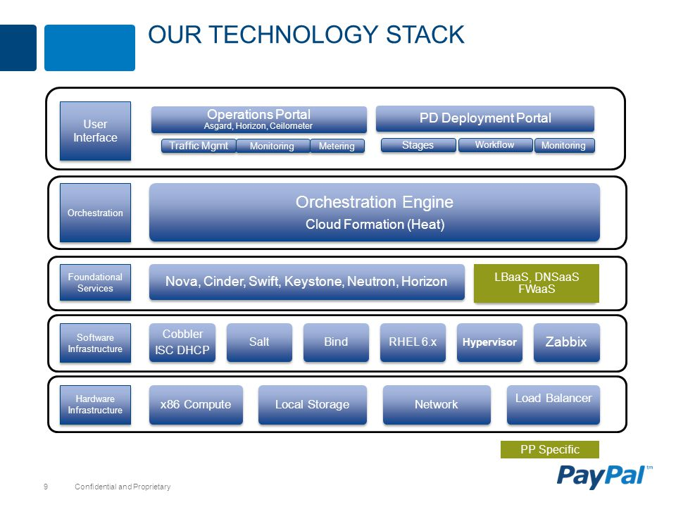 Our Technology stack Orchestration Engine