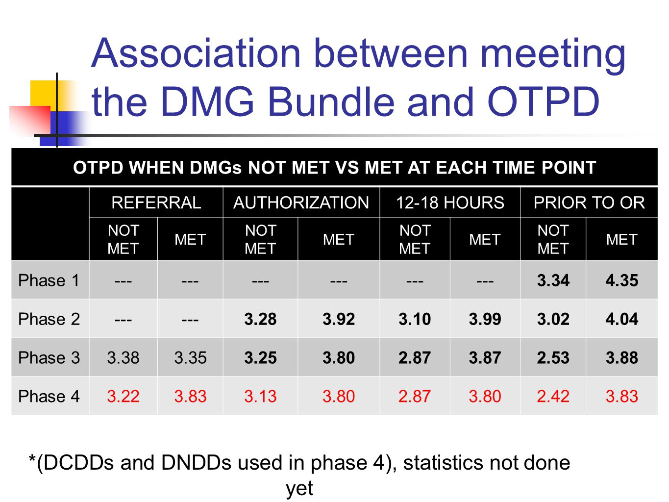 Association between meeting the DMG Bundle and OTPD