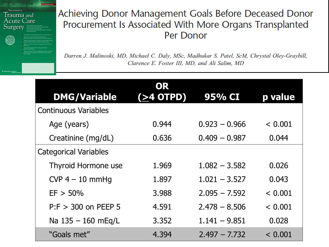 DMG/Variable OR (>4 OTPD) 95% CI p value