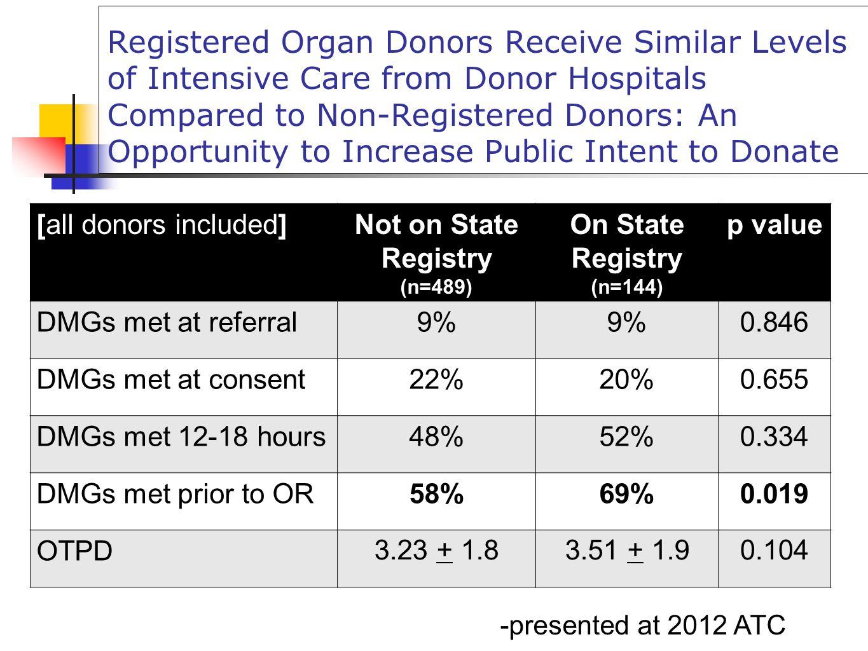 Not on State Registry (n=489)