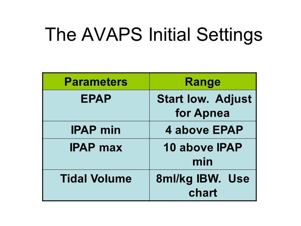 The AVAPS Initial Settings