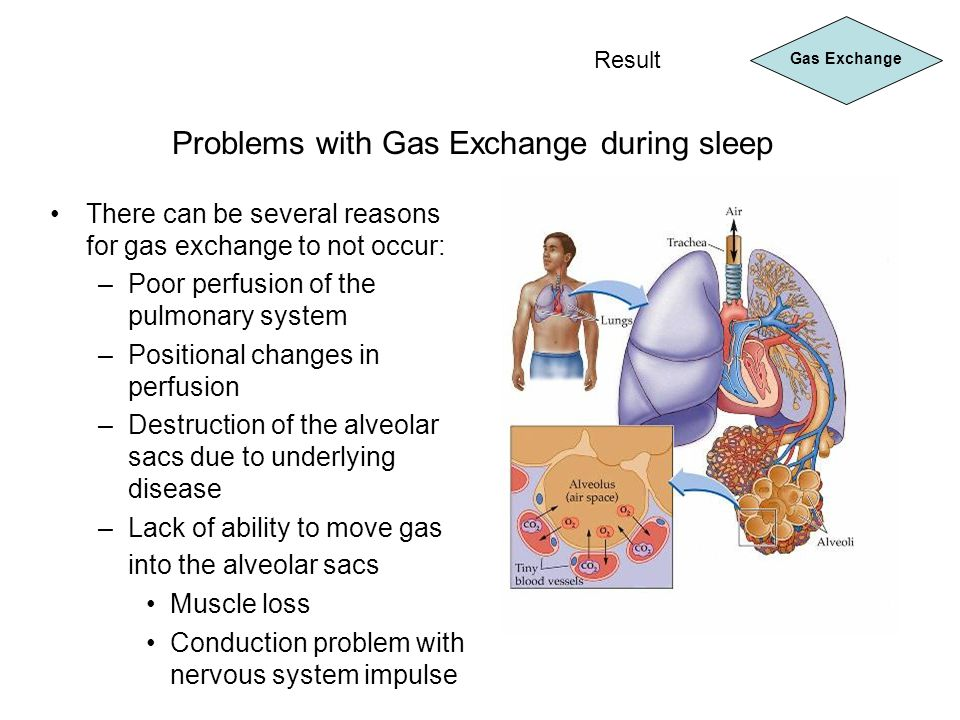 Problems with Gas Exchange during sleep
