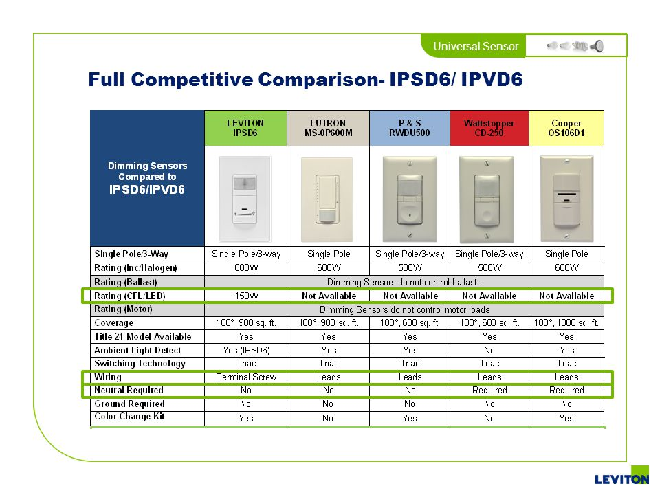 Full Competitive Comparison- IPSD6/ IPVD6