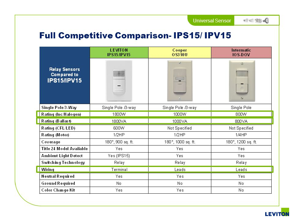Full Competitive Comparison- IPS15/ IPV15