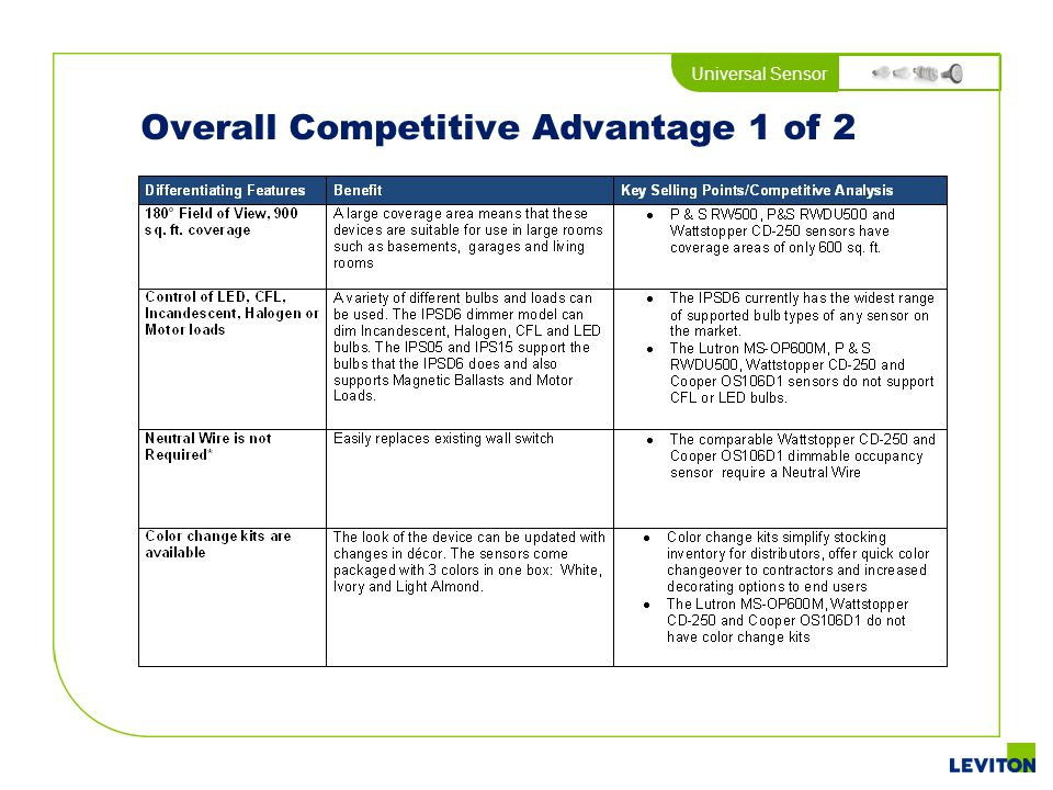 Overall Competitive Advantage 1 of 2