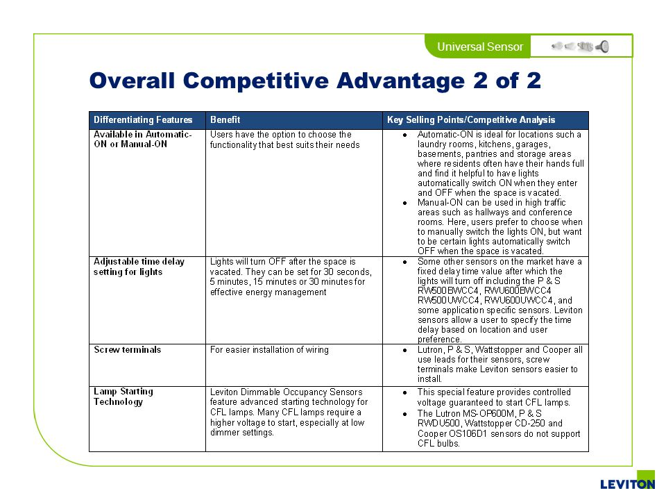 Overall Competitive Advantage 2 of 2