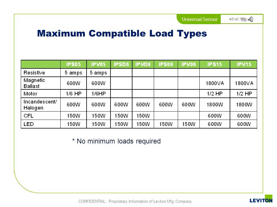 Maximum Compatible Load Types