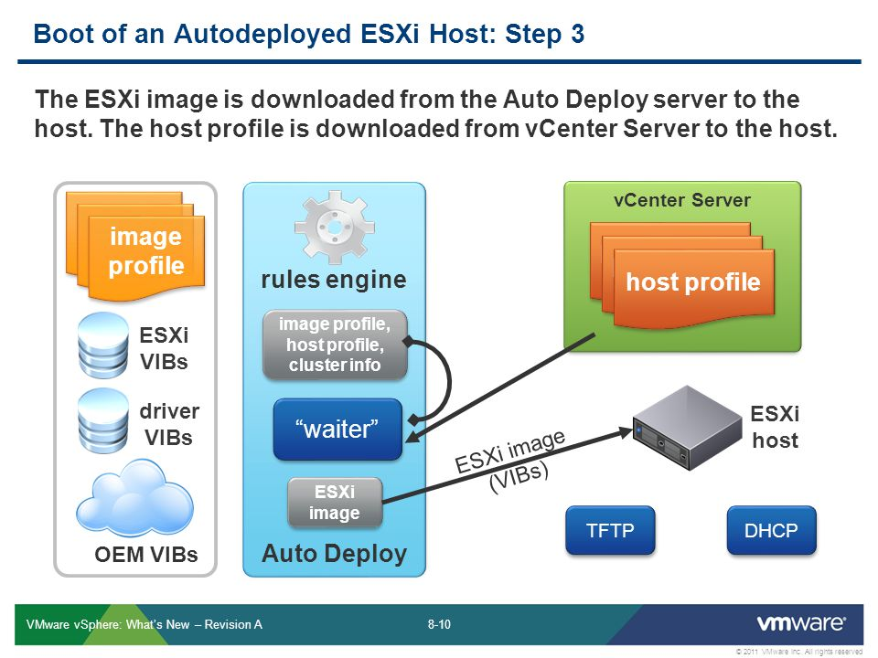 Boot of an Autodeployed ESXi Host: Step 3