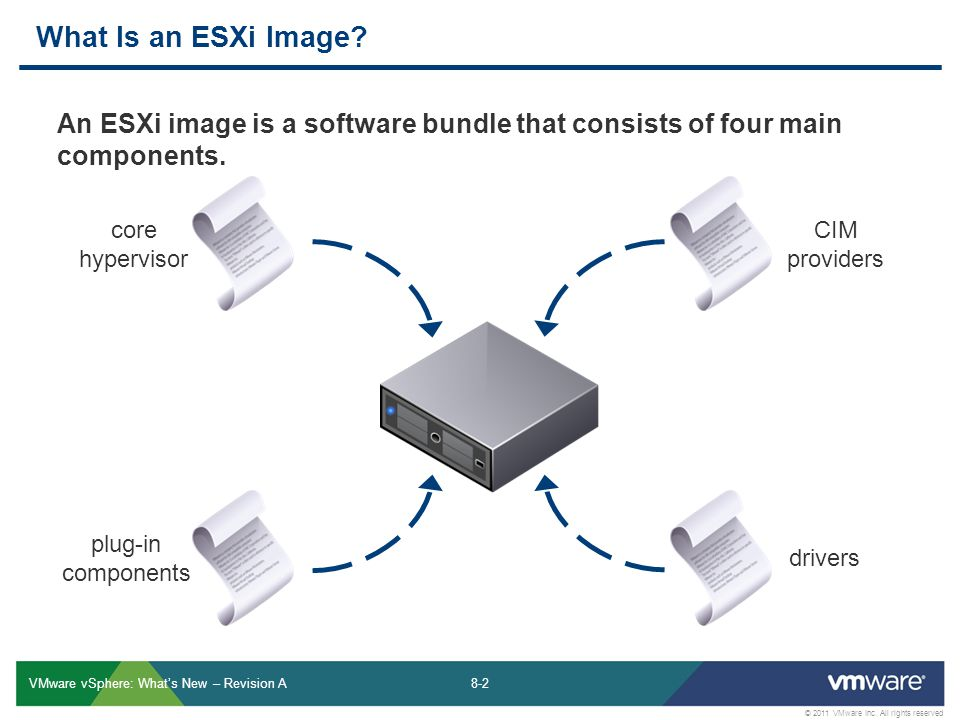 What Is an ESXi Image An ESXi image is a software bundle that consists of four main components. core hypervisor.