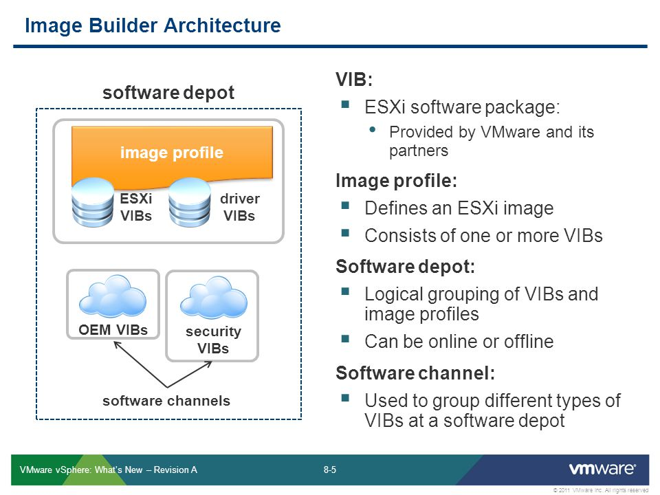 Image Builder Architecture