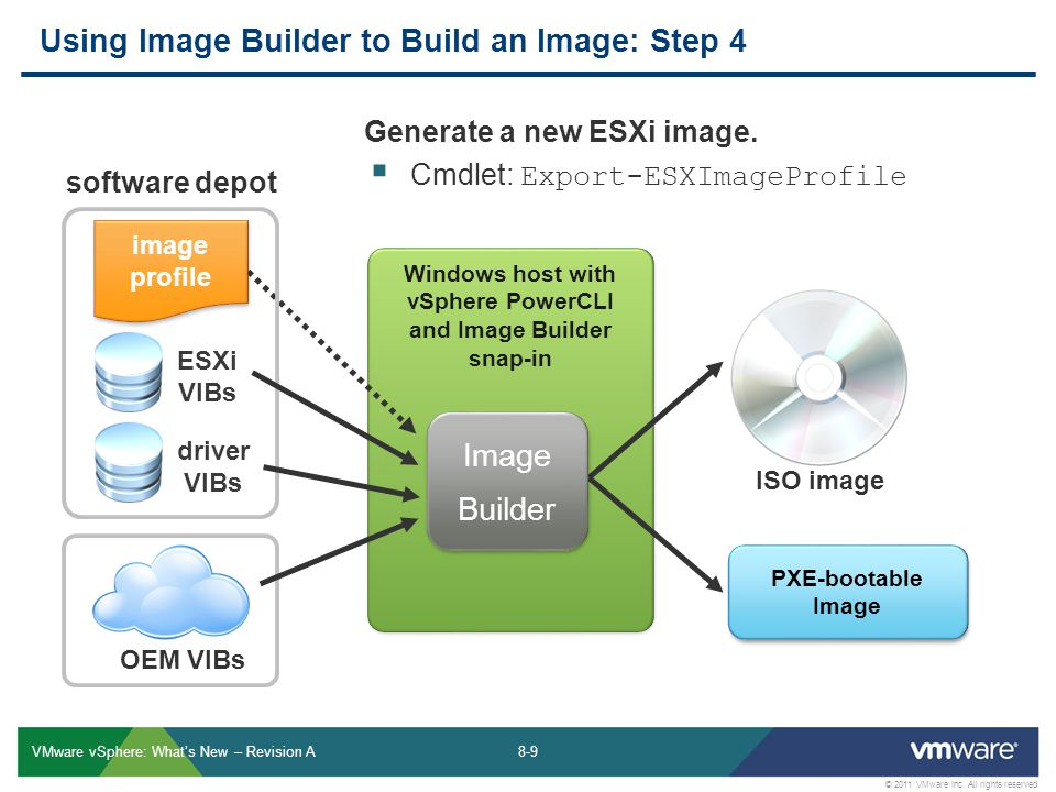 Using Image Builder to Build an Image: Step 4