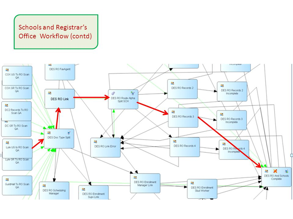 Schools and Registrar's Office Workflow (contd)